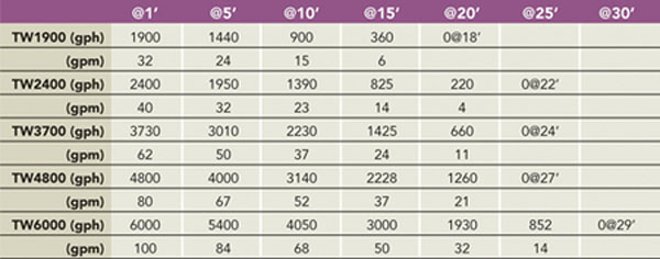 Atlantic TidalWave 2 Pumps, pond pump, performance chart